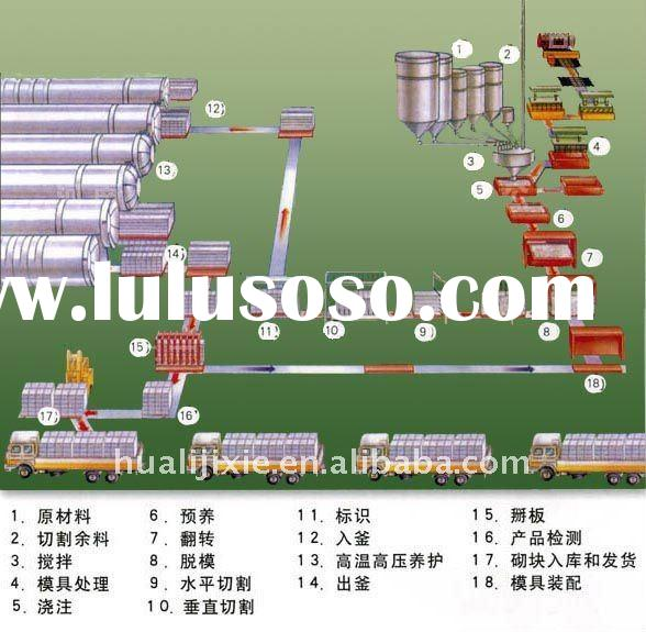 (T)Aerated Autoclaved concrete block production line