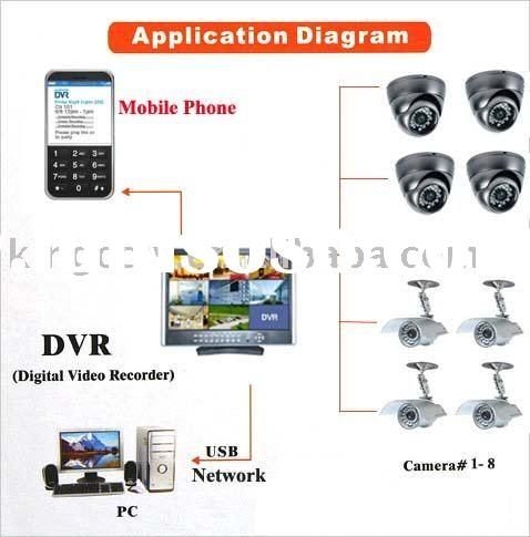 8CH Digital Video Recorder H.264 Compression LCD Realtime Recording Security System